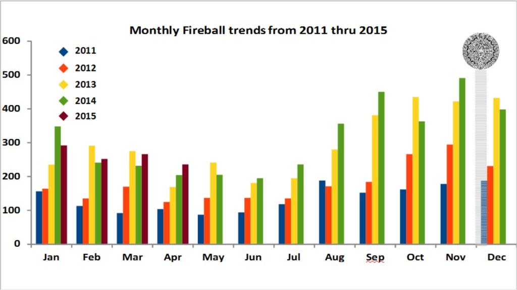 Monthly Fireball Trends from 2011 thru 2015