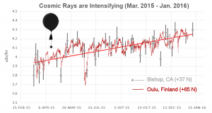 Cosmic Rays Intensifying Mar15 to Jan16