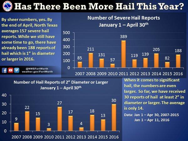 04-2016-NWS-FtWorth-TX-Hail-Statistics