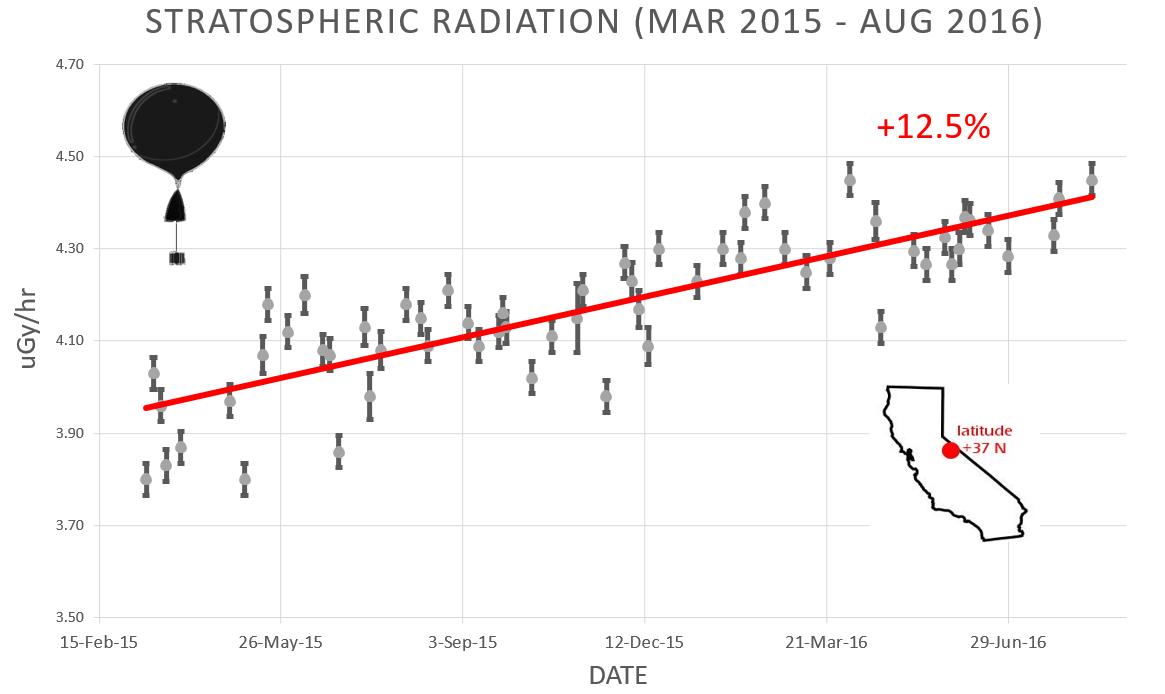 08-14-2016 Cosmic Rays Increasing