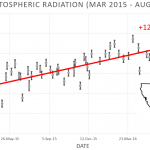 08-2016 Cosmic Rays Increasing