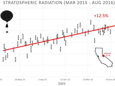08-2016 Cosmic Rays Increasing