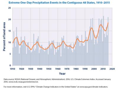 1910-2015 Exteme 1-Day Precipitation Events