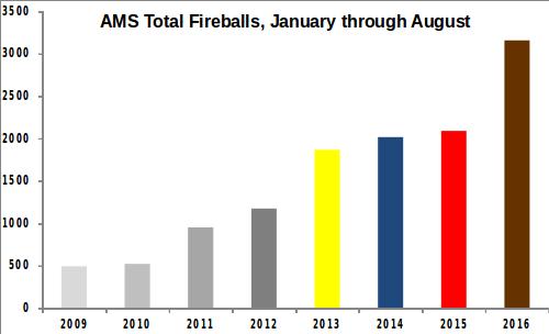 AMS Total Fireballs, January through August