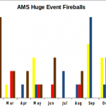 August 2016 AMS Huge Event Fireballs