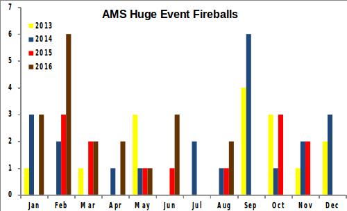 August 2016 AMS Huge Event Fireballs