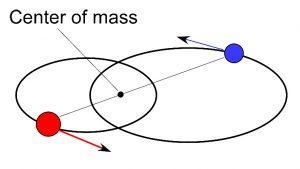 Binary Star System Center of Mass