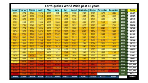 Total Earthquakes -1997 to Oct2017