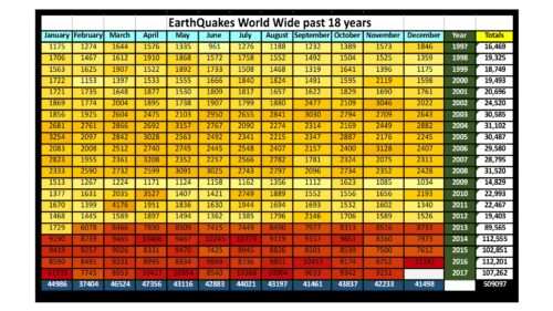 Total Earthquakes World Wide Jan 1997 to Nov 2017