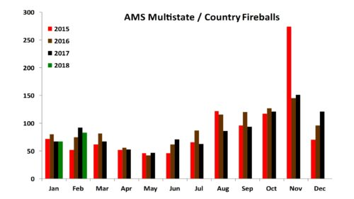 Multistate Fireball Events - Feb 2018