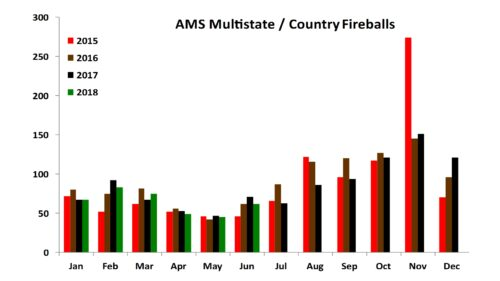 AMS Multistate / Country Fireballs as of June 2018