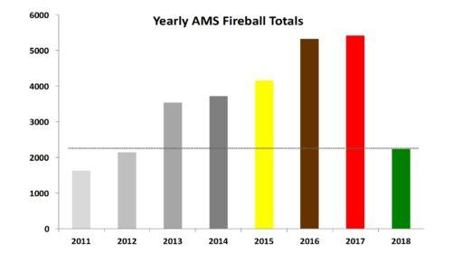 Yearly AMS Fireballs - June 2018