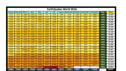 Earthquakes Worldwide 1/1997 to 9/2018