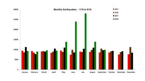 Earthquakes Worldwide 1/2015 to 9/2018