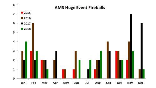 AMS Huge Event Fireballs - Jan/2015 to Dec/2018