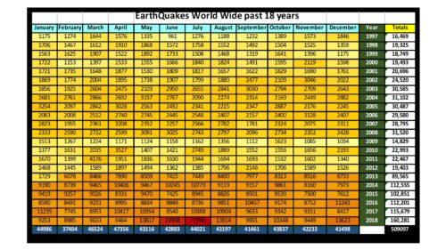 GLobal Earthquakes - Jan/1997 to Dec/2018