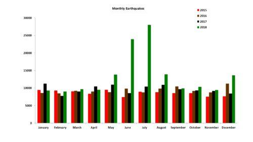 GLobal Earthquakes - Jan/2015 to Dec/2018