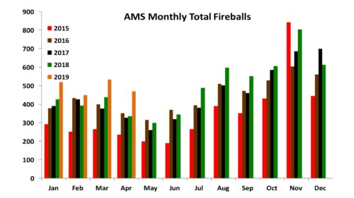 AMS Monthly Total Fireballs 1/2015 to 4/2019