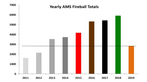 AMS Yearly Fireballs - Jan 2011 to June 2019