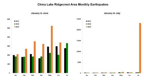 China Lake Ridgecrest Swarms - June/July Comparison