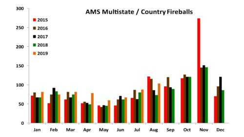 AMS Multistate / Country Fireballs Jan 2015 to Aug 2019