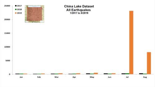 China Lake Dataset All Earthquakes - 1/2017 to 8/2019