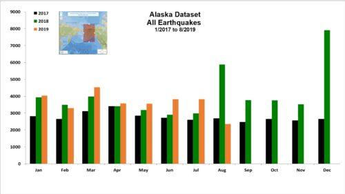 Alaska Dataset All Earthquakes - 1/2017 to 8/2019