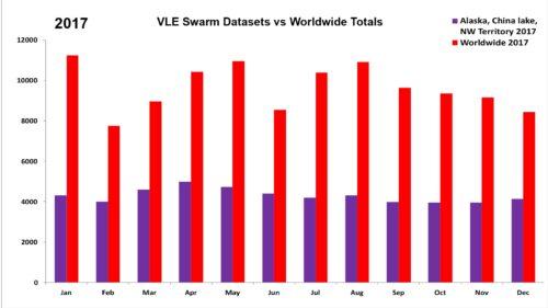 2017 VLE Swarm Datasets vs Worldwide Totals