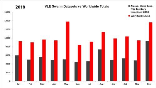 2018 VLE Swarm Datasets vs Worldwide Totals