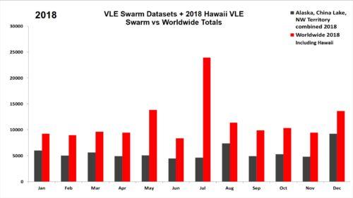 2017 VLE Swarm Datasets + 2018 Hawaii VLE Swarm vs Worldwide Totals