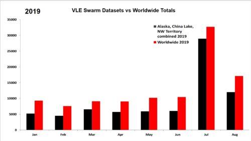 2019 VLE Swarm Datasets vs Worldwide Totals