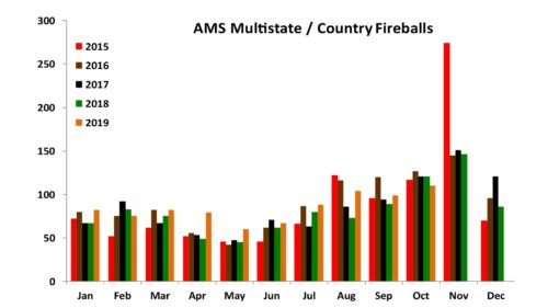 AMS Multistate Fireballs 1/2015 to 10-2019