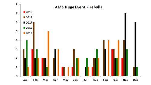 AMS Huge Event Fireballs 1/2015 to 10-2019