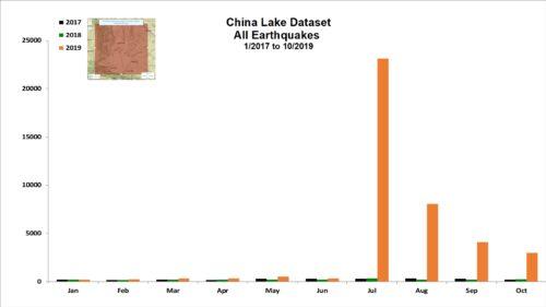 China Lake Dataset All Earthquakes - 1/2017 to 10/2019