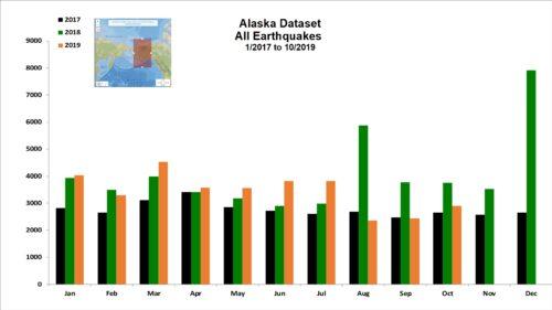 Alaska Dataset All Earthquakes - 1/2017 to 10/2019