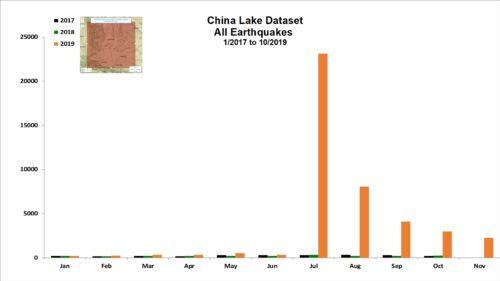 China Lake Dataset for Nov 2019