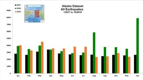 Alaska Dataset for Nov 2019