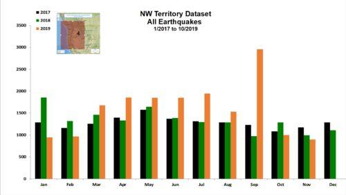 NW Territory Dataset for Nov 2019
