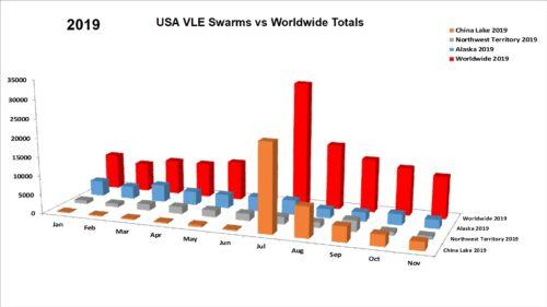 VLE Swarm vs. Worldwide 3-D for Nov 2019