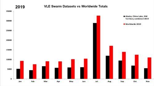 VLE Swarm vs. Worldwide for Nov 2019