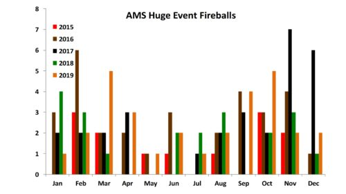 AMS Huge Event Fireball Totals - 12/2019