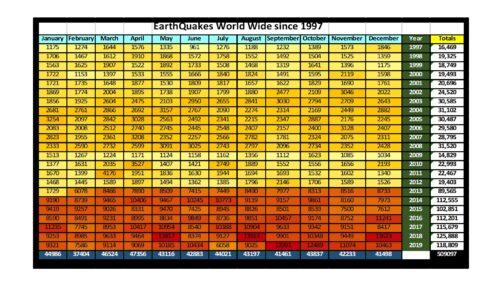 Earthquakes Since 1997