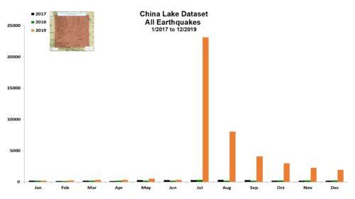 China Lake Dataset - 12/2019
