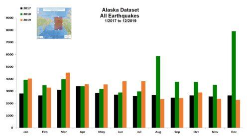 Alaska Dataset - 12/2019