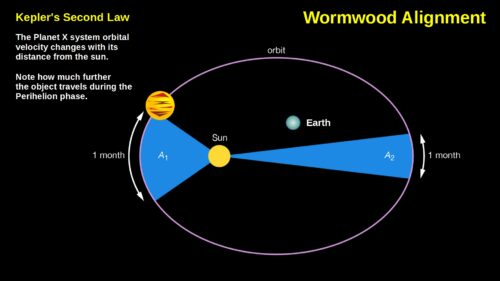 Wormwood Alignment and Kepler's Second Law