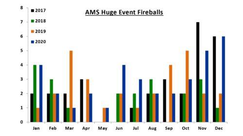 AMS Huge Event Fireballs 2017-2020