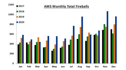 Monthly AMS Fireballs 2017-2020