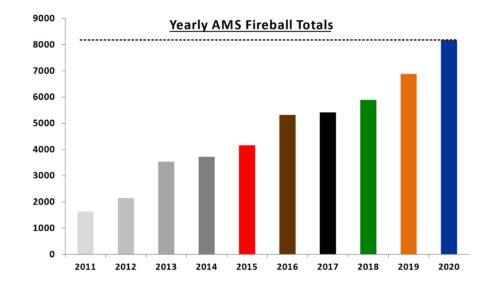 Yearly AMS Fireballs 2011-2020