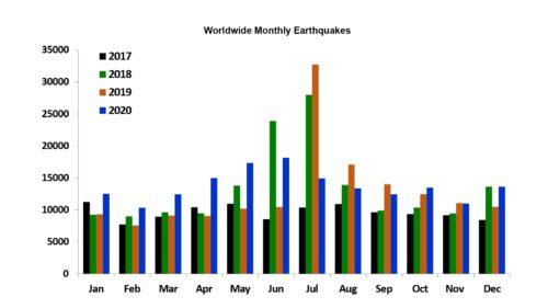 Worldwide Monthly Earthquakes 2017-2020