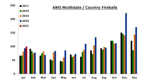 AMS Multistate Fireballs - 1/2017-1/2021